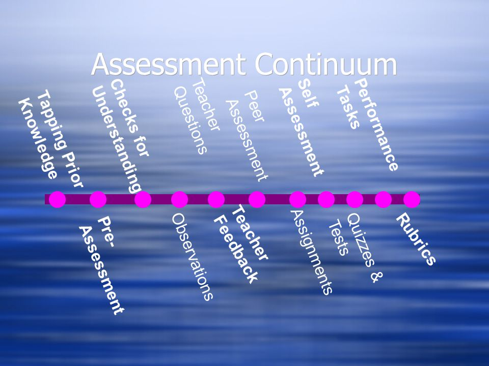 Assessment Continuum Tapping Prior Knowledge Pre- Assessment Checks for Understanding Observations Teacher Questions Assignments Peer Assessment Self