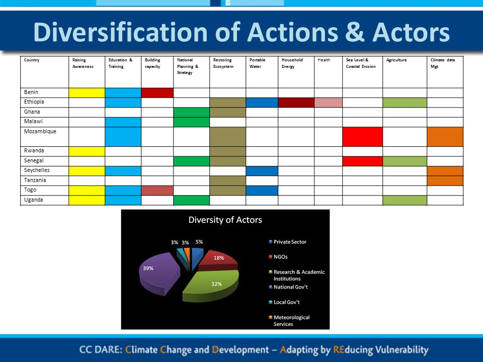 Diversification of Actions & Actors Country Raising Awareness Education & Training Building capacity National Planning & Strategy Restoring Ecosystem