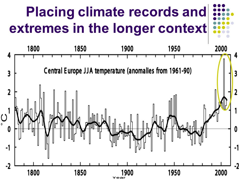 Detecting and attributing changes in climate extremes Schar et al. 2004., Nature,