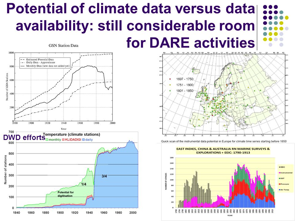 Potential of climate data versus data availability: still considerable room for DARE activities DWD efforts