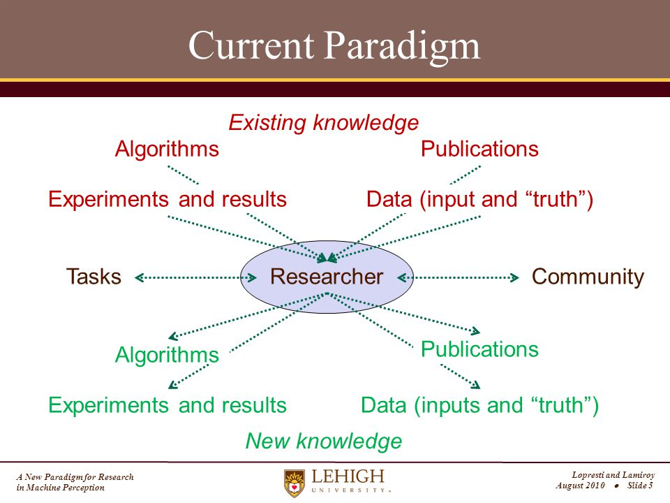 A New Paradigm for Research in Machine Perception Lopresti and Lamiroy August 2010  Slide 5 Current Paradigm ResearcherTasks AlgorithmsPublications Community Algorithms Data (inputs and truth ) Publications Experiments and results Existing knowledge New knowledge Data (input and truth )Experiments and results