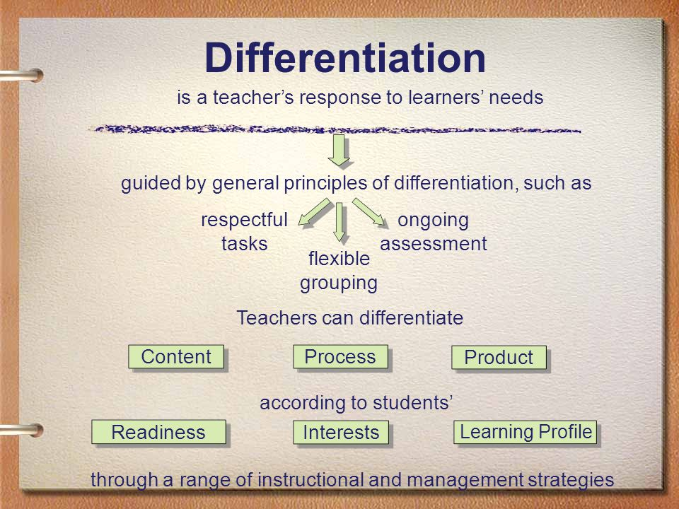 Differentiation is a teacher's response to learners' needs guided by general principles of differentiation, such as respectful tasks ongoing assessment flexible grouping Teachers can differentiate according to students' through a range of instructional and management strategies ProcessContent Product Interests Learning Profile Readiness