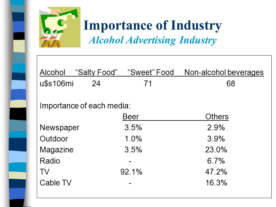 Importance of Industry Alcohol Advertising Industry Alcohol Salty Food Sweet Food Non-alcohol beverages u$s106mi 24 71 68 Importance of each media: BeerOthers Newspaper 3.5% 2.9% Outdoor 1.0% 3.9% Magazine 3.5%23.0% Radio - 6.7% TV 92.1%47.2% Cable TV -16.3%