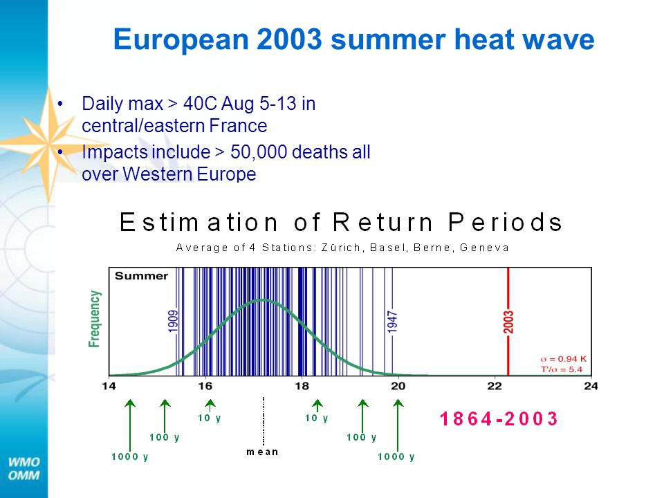 Daily max > 40C Aug 5-13 in central/eastern France Impacts include > 50,000 deaths all over Western Europe European 2003 summer heat wave