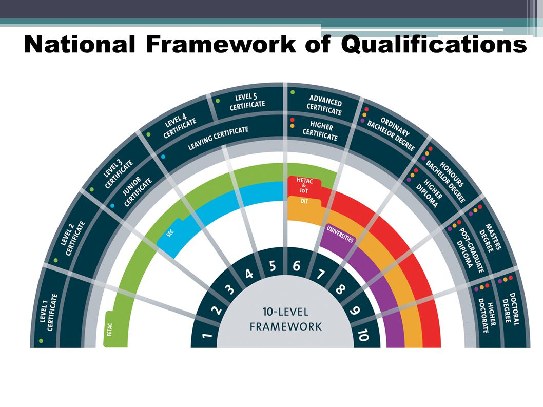 National Framework of Qualifications 47