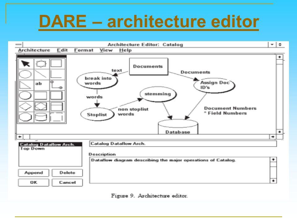 DARE – architecture editor