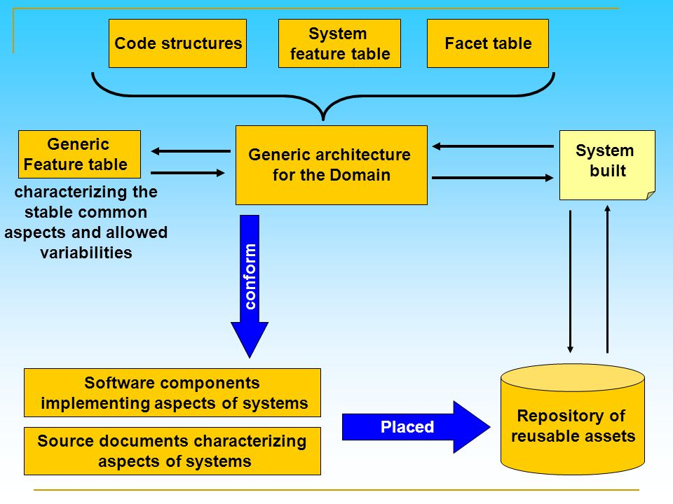 Facet table System feature table Code structures Generic architecture for the Domain Generic Feature table characterizing the stable common aspects and allowed variabilities Repository of reusable assets Source documents characterizing aspects of systems conform System built Software components implementing aspects of systems Placed