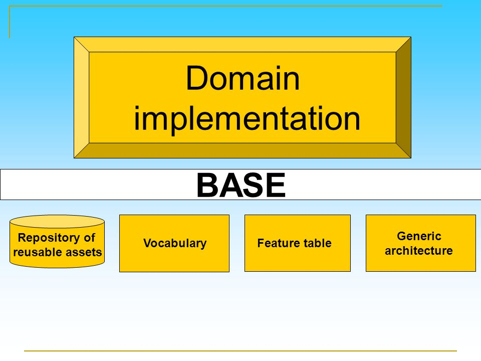 Generic architecture Feature table Repository of reusable assets Vocabulary BASE Domain implementation