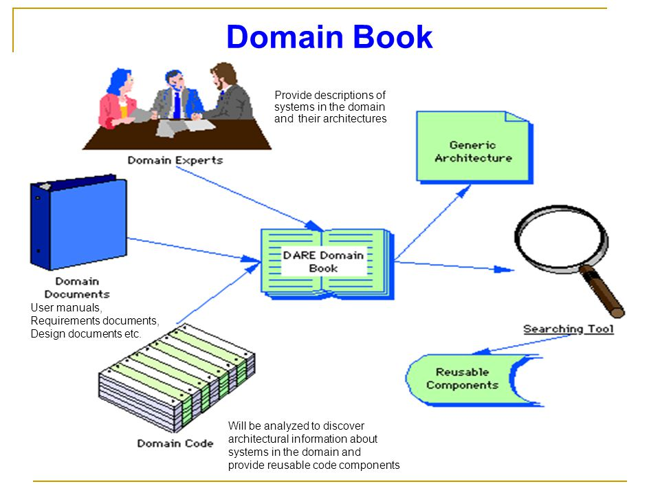 Domain Book User manuals, Requirements documents, Design documents etc. Provide descriptions of systems in the domain and their architectures Will be