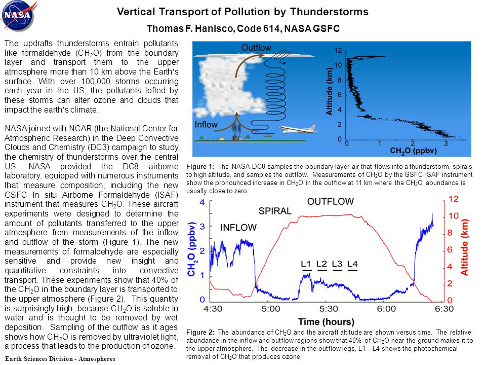 Vertical Transport of Pollution by Thunderstorms Thomas F.
