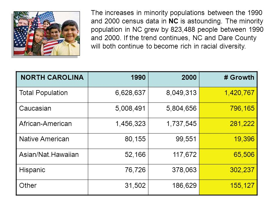 NORTH CAROLINA19902000# Growth Total Population6,628,6378,049,3131,420,767 Caucasian5,008,4915,804,656796,165 African-American1,456,3231,737,545281,222 Native American80,15599,55119,396 Asian/Nat.Hawaiian52,166117,67265,506 Hispanic76,726378,063302,237 Other31,502186,629155,127 The increases in minority populations between the 1990 and 2000 census data in NC is astounding.