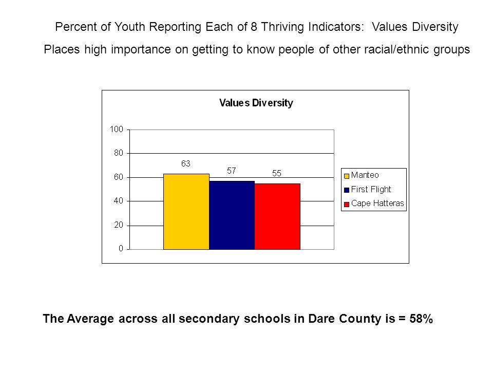 Percent of Youth Reporting Each of 8 Thriving Indicators: Values Diversity Places high importance on getting to know people of other racial/ethnic groups The Average across all secondary schools in Dare County is = 58%