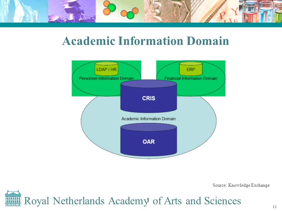 Royal Netherlands Academy of Arts and Sciences 1 Academic Information Domain Source: Knowledge Exchange 13