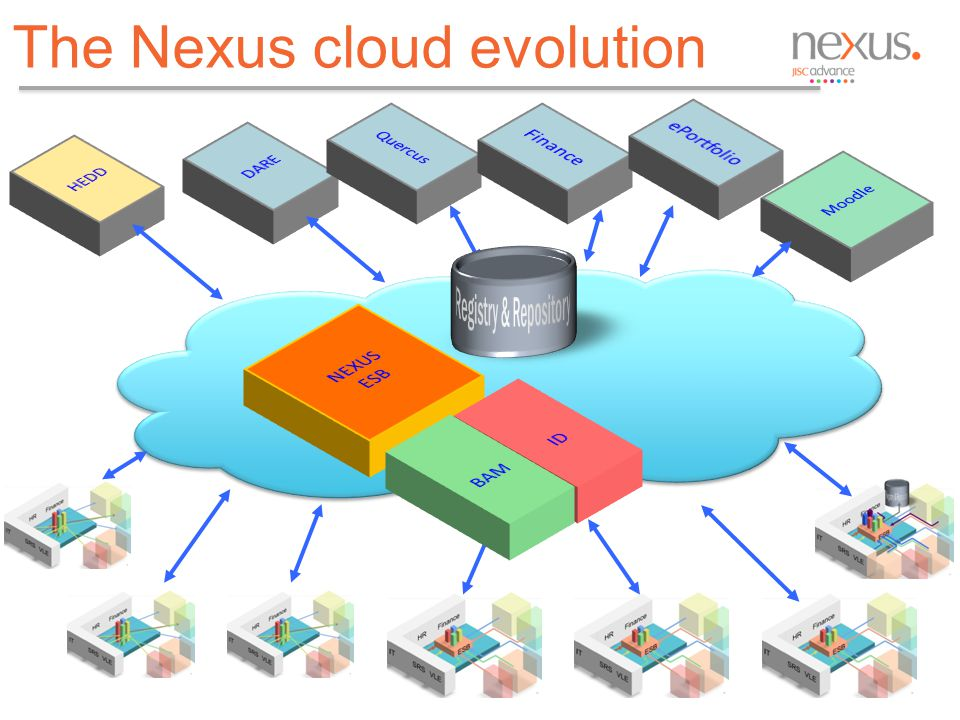 The Nexus cloud evolution 11