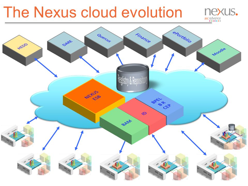 The Nexus cloud evolution 12