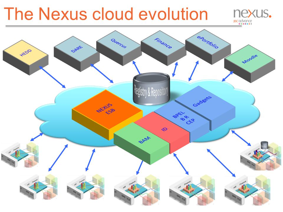 The Nexus cloud evolution 13