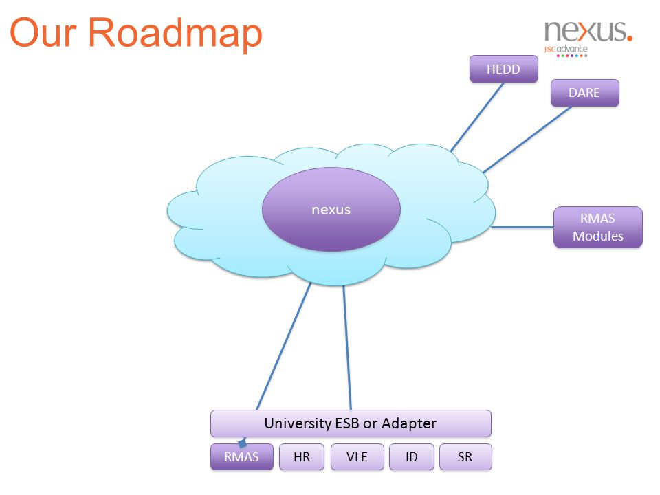 RMAS DARE University ESB or Adapter HR VLE SR ID nexus HEDD RMAS Modules RMAS Modules Our Roadmap