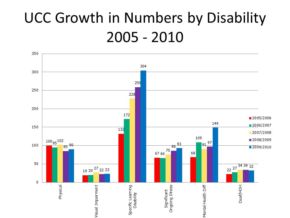 UCC Growth in Numbers by Disability 2005 - 2010