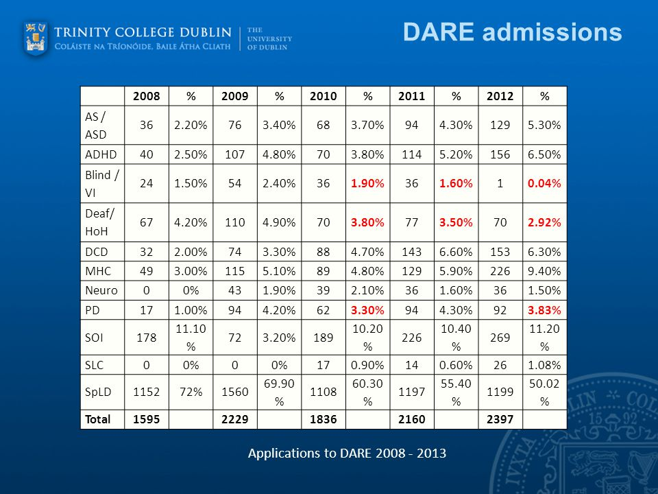 DARE admissions 2008%2009%2010%2011%2012% AS / ASD %763.40%683.70%944.30% % ADHD402.50% %703.80% % % Blind / VI %542.40%361.90%361.60%10.04% Deaf/ HoH % %703.80%773.50%702.92% DCD322.00%743.30%884.70% % % MHC493.00% %894.80% % % Neuro00%431.90%392.10%361.60%361.50% PD171.00%944.20%623.30%944.30%923.83% SOI % % % % % SLC00% %140.60%261.08% SpLD115272% % % % % Total Applications to DARE