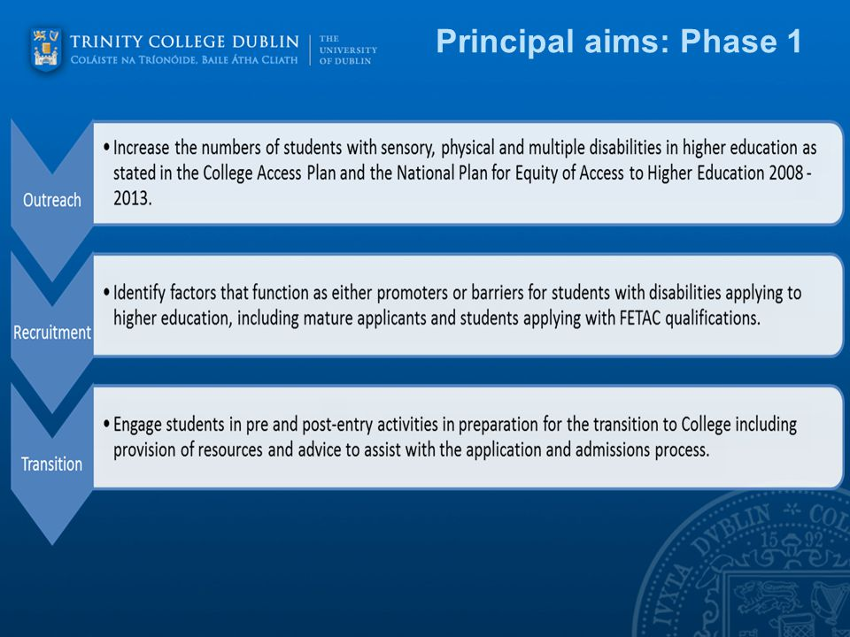 Objectives 2011 - 2013: phase 1 Engage students in pre and post entry activities in preparation for the transition to College.