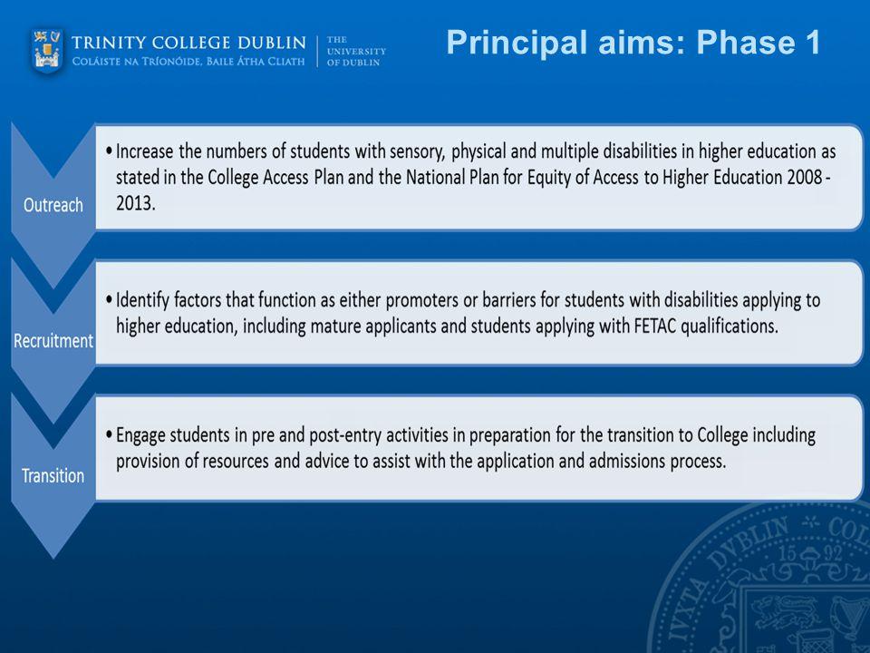 Principal aims: phase 2