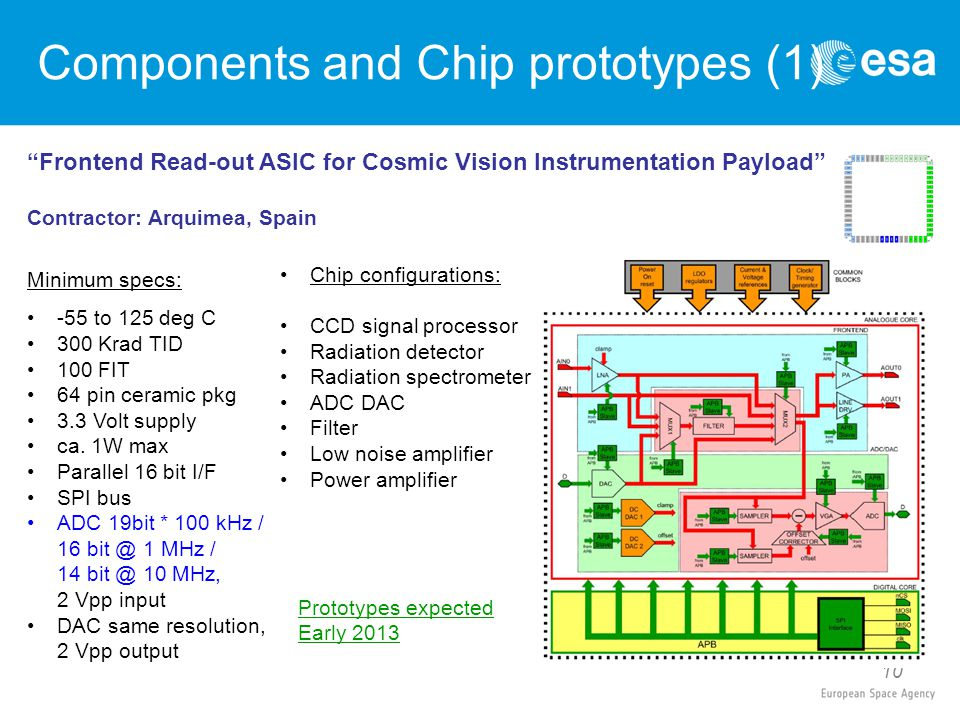 """10 """"Frontend Read-out ASIC for Cosmic Vision Instrumentation Payload"""" Contractor: Arquimea, Spain Minimum specs: -55 to 125 deg C 300 Krad TID 100 FIT"""