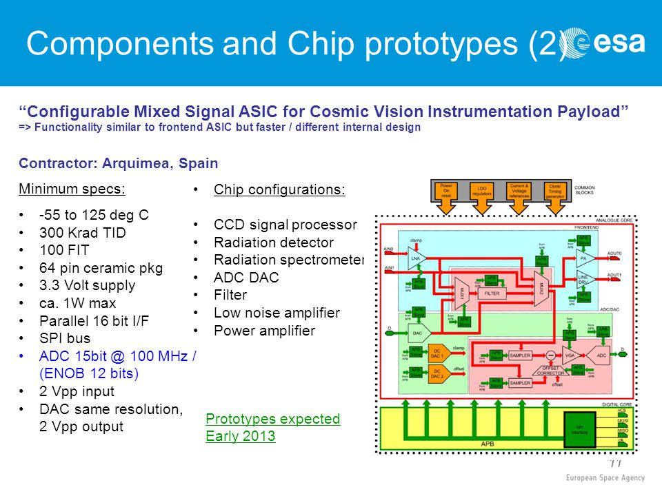 11 Configurable Mixed Signal ASIC for Cosmic Vision Instrumentation Payload => Functionality similar to frontend ASIC but faster / different internal design Contractor: Arquimea, Spain Minimum specs: -55 to 125 deg C 300 Krad TID 100 FIT 64 pin ceramic pkg 3.3 Volt supply ca.