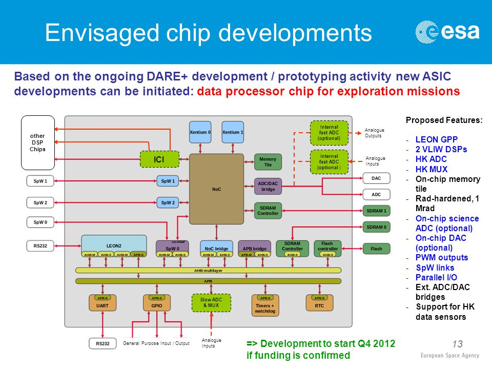 13 Envisaged chip developments Based on the ongoing DARE+ development / prototyping activity new ASIC developments can be initiated: data processor chip for exploration missions 13 ICI other DSP Chips Internal fast ADC (optional ) Internal fast ADC (optional) Analogue Inputs Analogue Outputs Slow ADC & MUX Analogue Inputs General Purpose Input / Output Proposed Features: -LEON GPP -2 VLIW DSPs -HK ADC -HK MUX -On-chip memory tile -Rad-hardened, 1 Mrad -On-chip science ADC (optional) -On-chip DAC (optional) -PWM outputs -SpW links -Parallel I/O -Ext.