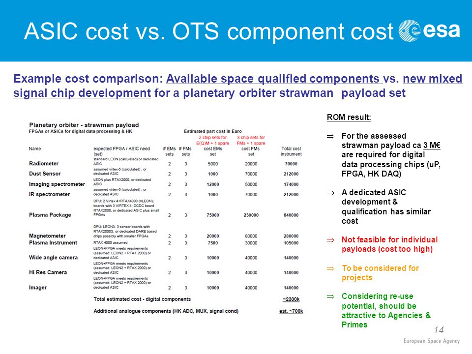 14 ASIC cost vs. OTS component cost Example cost comparison: Available space qualified components vs. new mixed signal chip development for a planetar