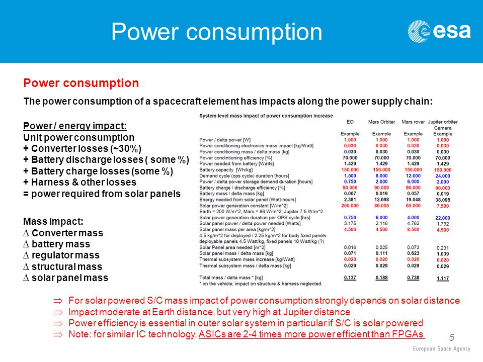 5 Power consumption The power consumption of a spacecraft element has impacts along the power supply chain: Mass impact: ∆ Converter mass ∆ battery ma