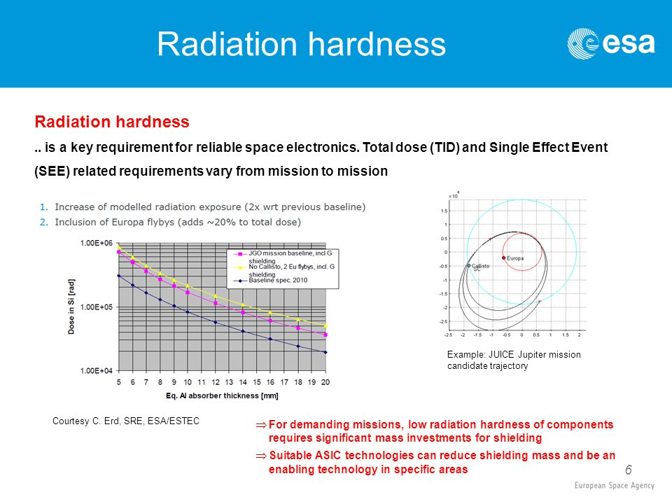 6 Radiation hardness.. is a key requirement for reliable space electronics.