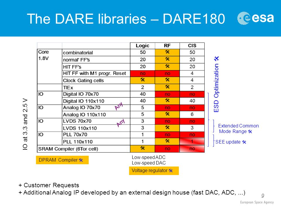 9 The DARE libraries – DARE180 IO at 3.3 and 2.5 V Low-speed ADC Low-speed DAC SEE update  ESD Optimization  Voltage regulator  Extended Common Mode Range  + Customer Requests + Additional Analog IP developed by an external design house (fast DAC, ADC,...) DPRAM Compiler 