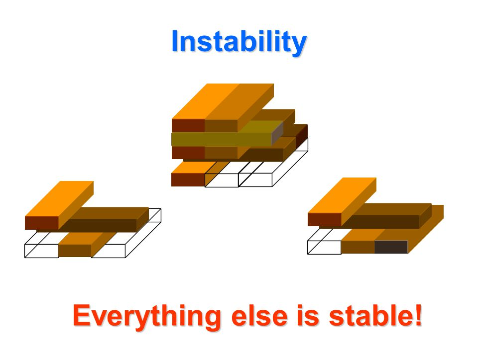 Instability Everything else is stable!
