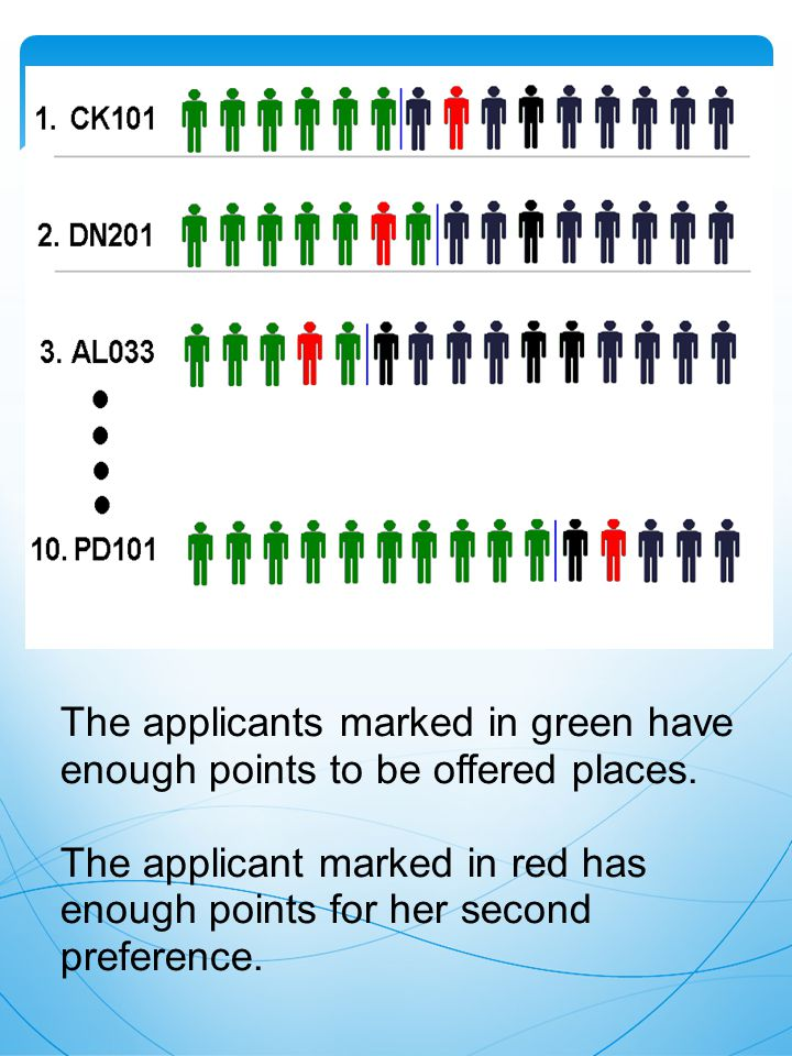 The applicants marked in green have enough points to be offered places.