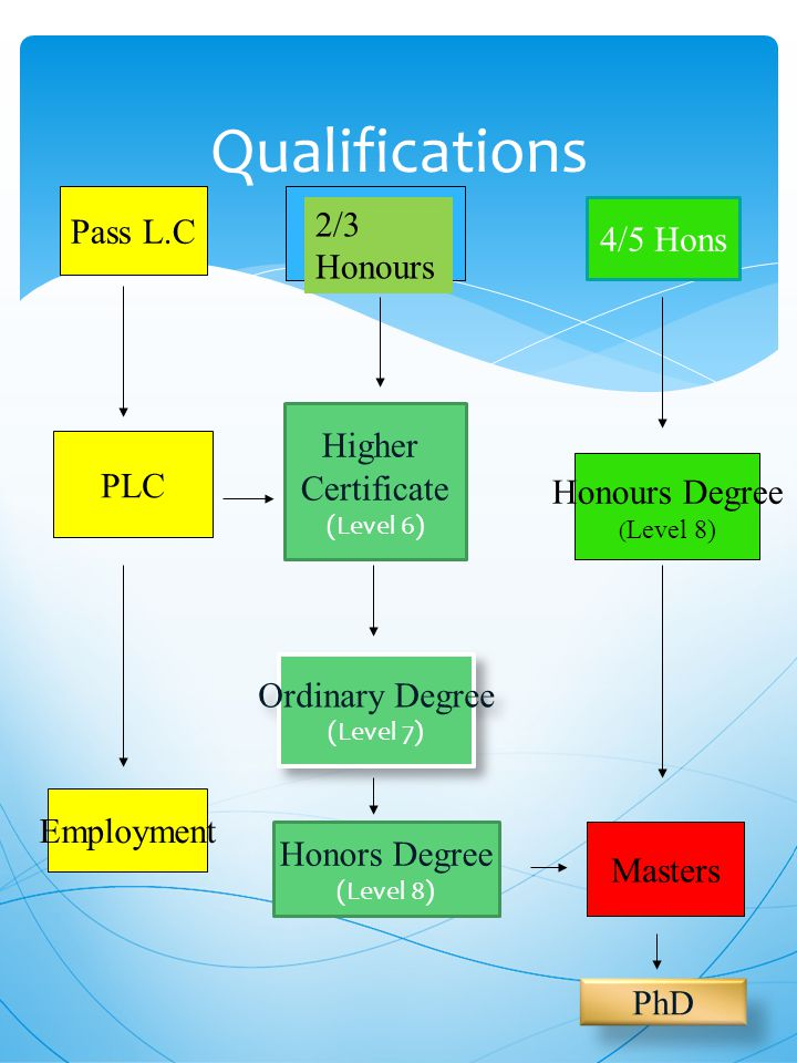 Qualifications PLC Employment Higher Certificate (Level 6) Honors Degree (Level 8) 4/5 Hons Honours Degree ( Level 8) Masters PhD 2/3 Honours Ordinary Degree (Level 7) Ordinary Degree (Level 7) Pass L.C