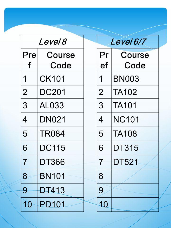 Level 8Level 6/7 Pre f Course Code Pr ef Course Code 1CK1011BN003 2DC2012TA102 3AL0333TA101 4DN0214NC101 5TR0845TA108 6DC1156DT315 7DT3667DT521 8BN1018 9DT4139 10PD10110
