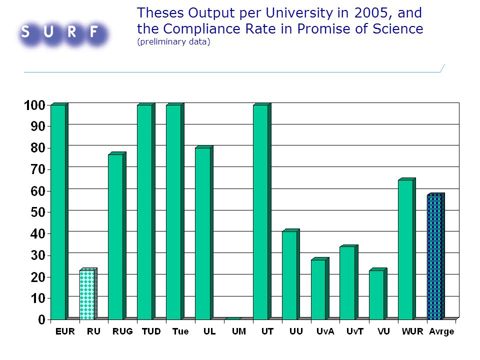 Theses Output per University in 2005, and the Compliance Rate in Promise of Science (preliminary data)