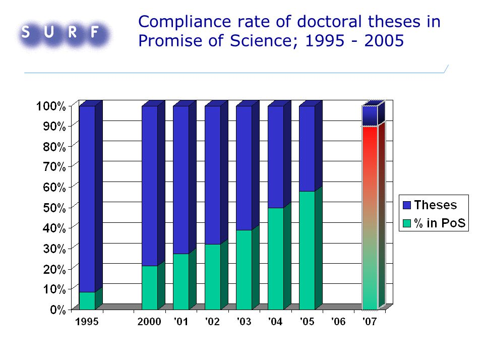 Compliance rate of doctoral theses in Promise of Science; 1995 - 2005