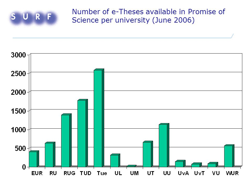 Number of e-Theses available in Promise of Science per university (June 2006)