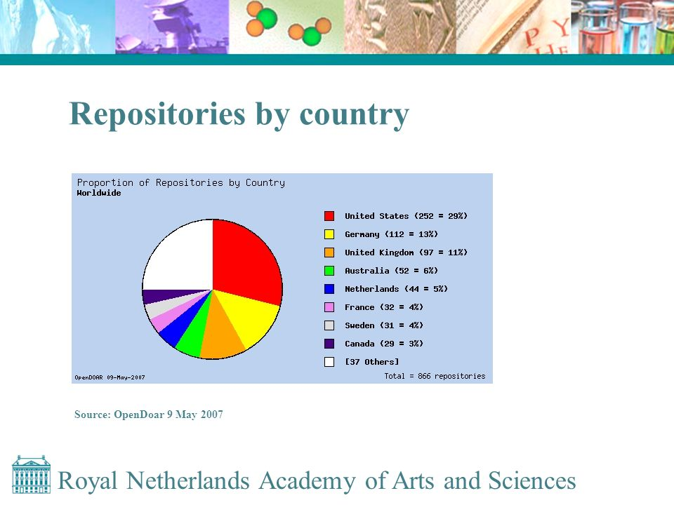 Royal Netherlands Academy of Arts and Sciences Repositories by country Source: OpenDoar 9 May 2007
