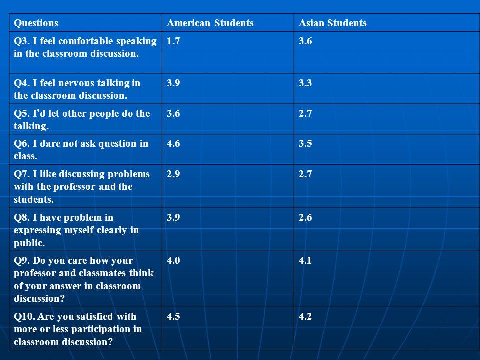 QuestionsAmerican StudentsAsian Students Q3.