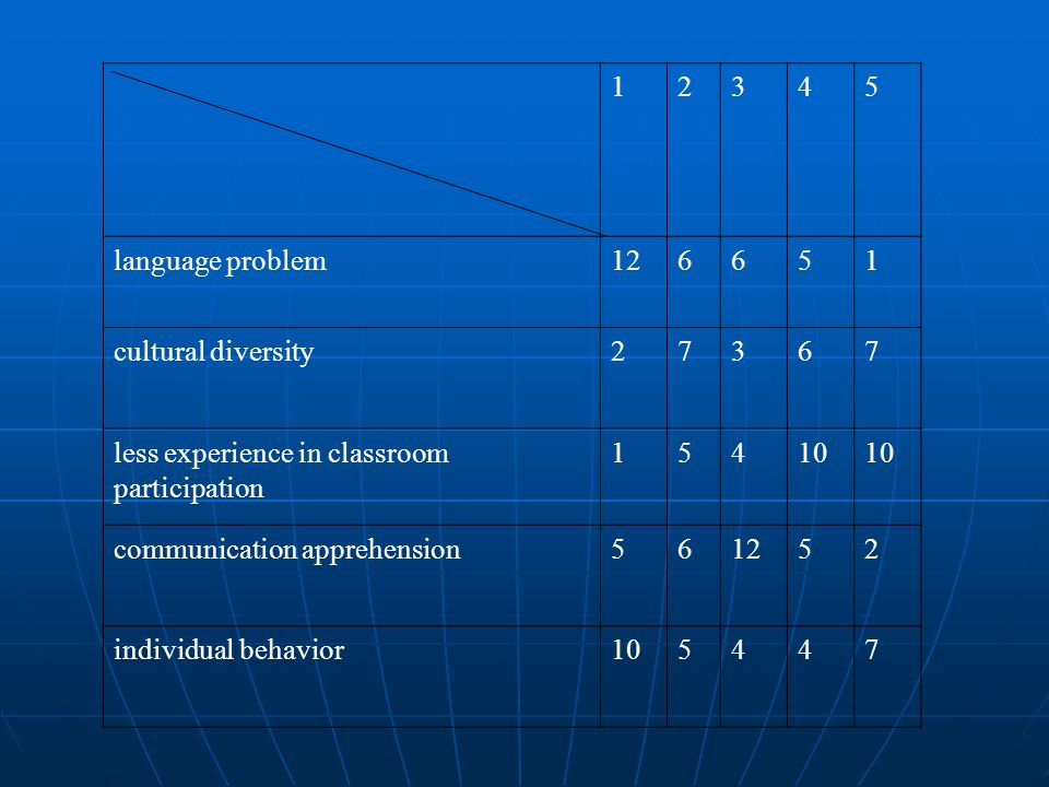 12345 language problem126651 cultural diversity27367 less experience in classroom participation 15410 communication apprehension561252 individual beha
