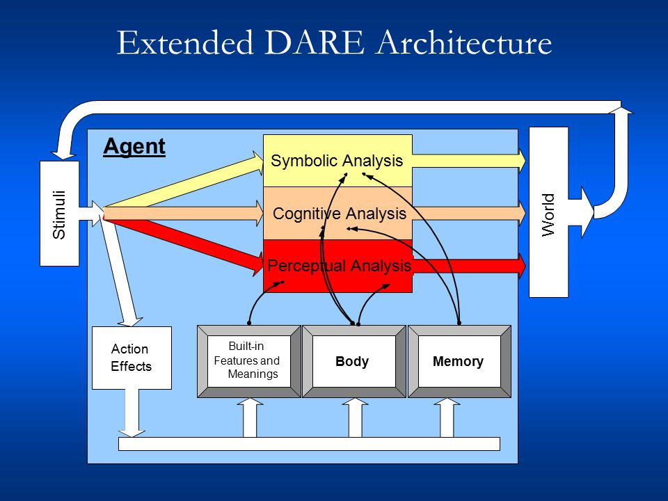 Extended DARE Architecture Agent Stimuli World Action Effects Perceptual Analysis Symbolic AnalysisCognitive Analysis Built-in Features and Meanings Memory Body