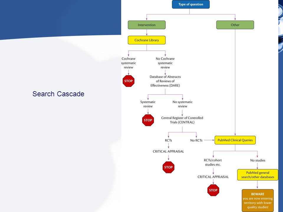 Search Cascade