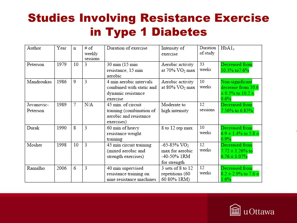 Studies Involving Resistance Exercise in Type 1 Diabetes