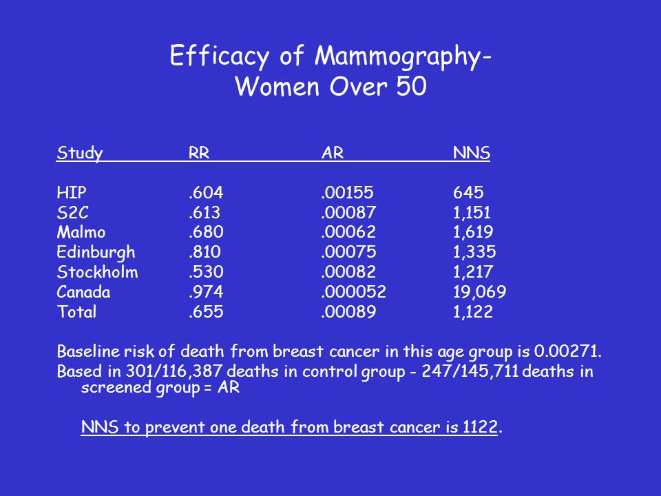 Efficacy of Mammography- Women Over 50 StudyRRARNNS HIP.604.00155645 S2C.613.000871,151 Malmo.680.000621,619 Edinburgh.810.00075 1,335 Stockholm.530.000821,217 Canada.974.00005219,069 Total.655.000891,122 Baseline risk of death from breast cancer in this age group is 0.00271.