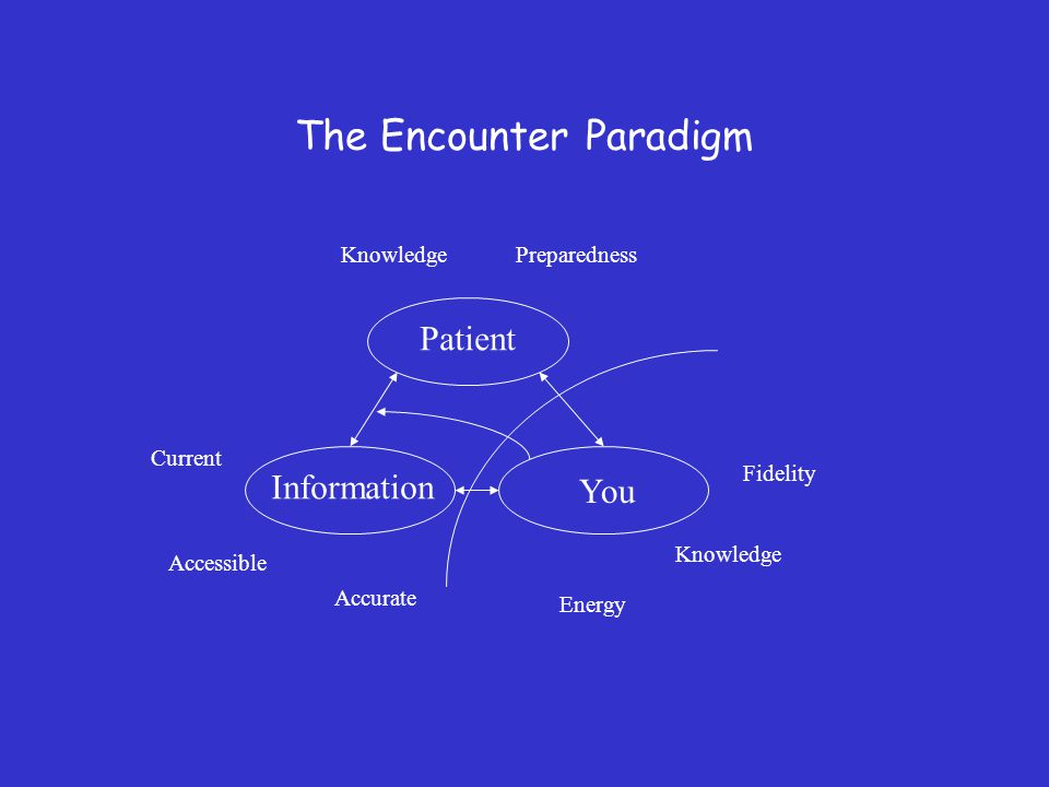 The Encounter Paradigm Patient Information You KnowledgePreparedness Current Accurate Accessible Fidelity Knowledge Energy
