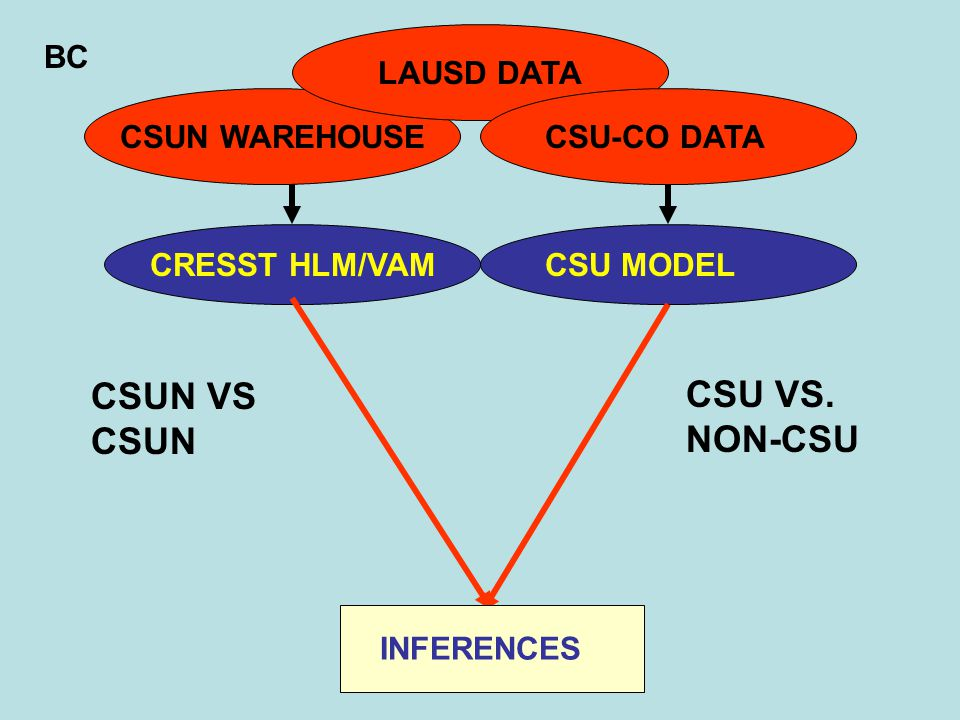CSUN WAREHOUSE LAUSD DATA CSU-CO DATA CRESST HLM/VAMCSU MODEL INFERENCES CSU VS.