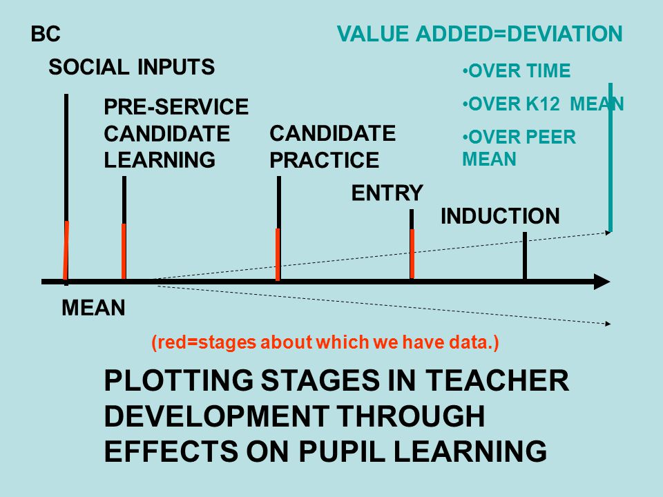 SOCIAL INPUTS PRE-SERVICE CANDIDATE LEARNING CANDIDATE PRACTICE ENTRY INDUCTION VALUE ADDED=DEVIATION OVER TIME OVER K12 MEAN OVER PEER MEAN PLOTTING STAGES IN TEACHER DEVELOPMENT THROUGH EFFECTS ON PUPIL LEARNING MEAN (red=stages about which we have data.) BC