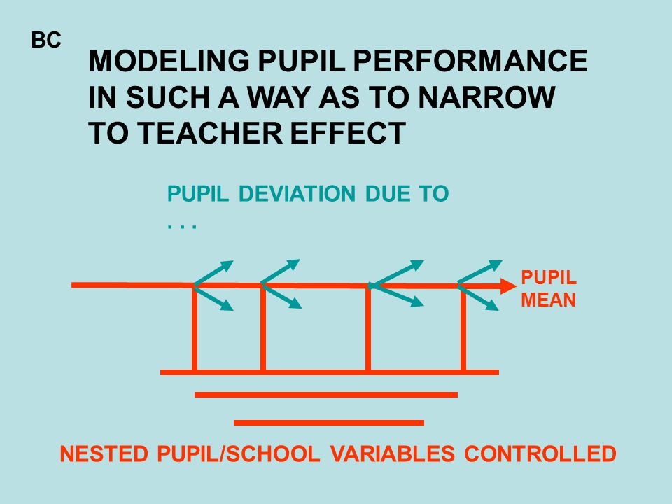 NESTED PUPIL/SCHOOL VARIABLES CONTROLLED MODELING PUPIL PERFORMANCE IN SUCH A WAY AS TO NARROW TO TEACHER EFFECT PUPIL DEVIATION DUE TO...